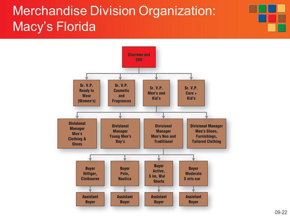 Merchandise Division Organization: Macy's Florida