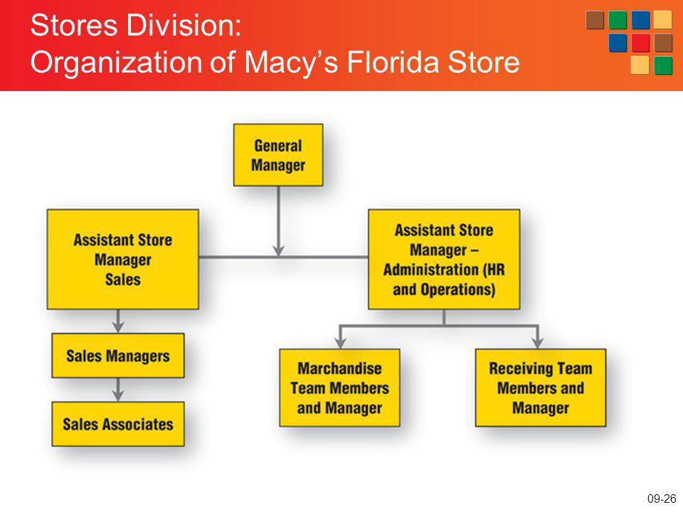 Stores Division: Organization of Macy's Florida Store