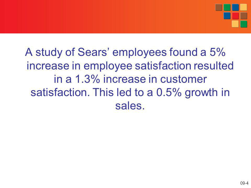 A study of Sears' employees found a 5% increase in employee satisfaction resulted in a 1.3% increase in customer satisfaction.