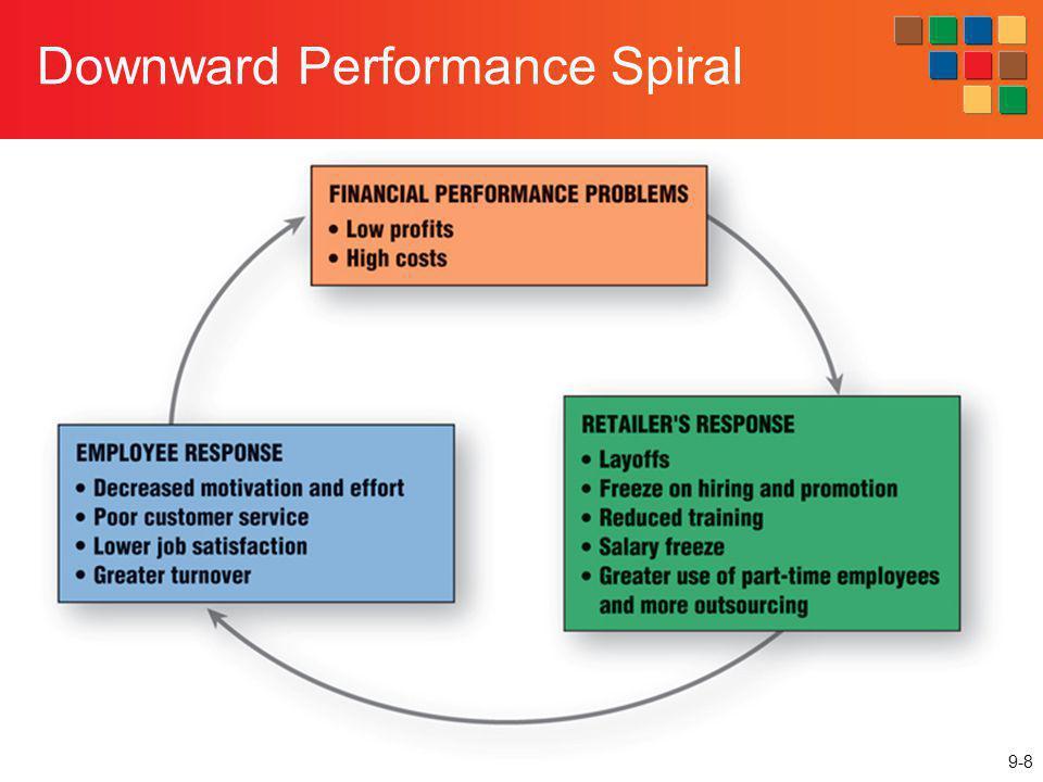 Downward Performance Spiral