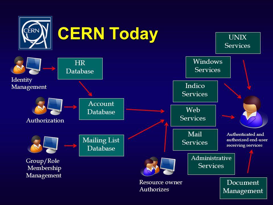 CERN Today UNIX Services Windows HR Services Database Indico Services