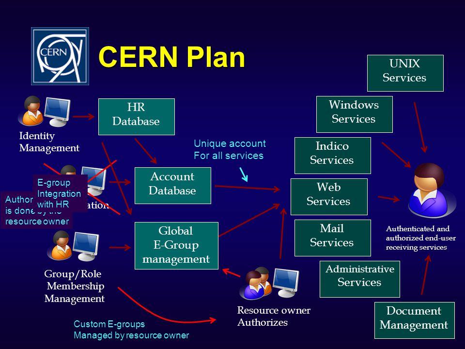 CERN Plan UNIX Services Windows HR Services Database Indico Services
