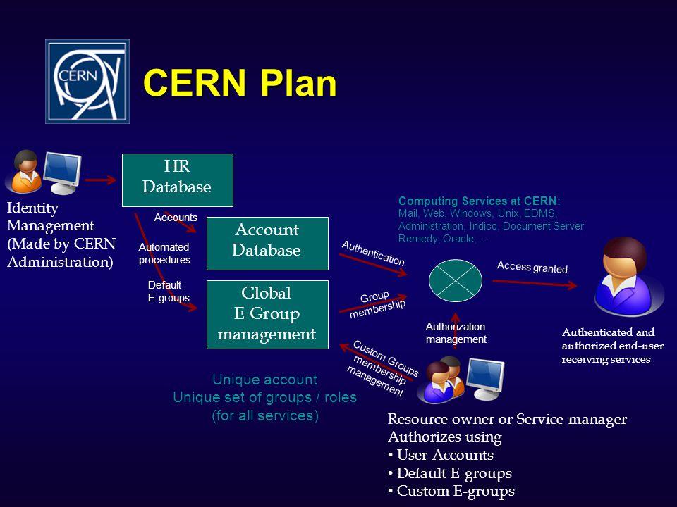 CERN Plan HR Database Account Database Global E-Group management