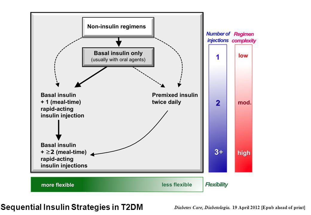 Sequential Insulin Strategies in T2DM