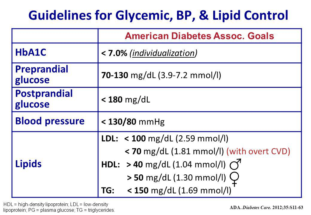 Guidelines for Glycemic, BP, & Lipid Control