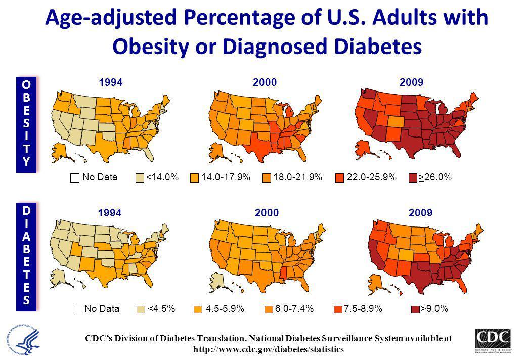 Age-adjusted Percentage of U. S