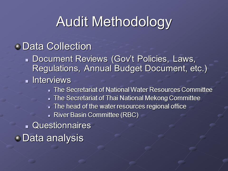 Audit Methodology Data Collection Data analysis