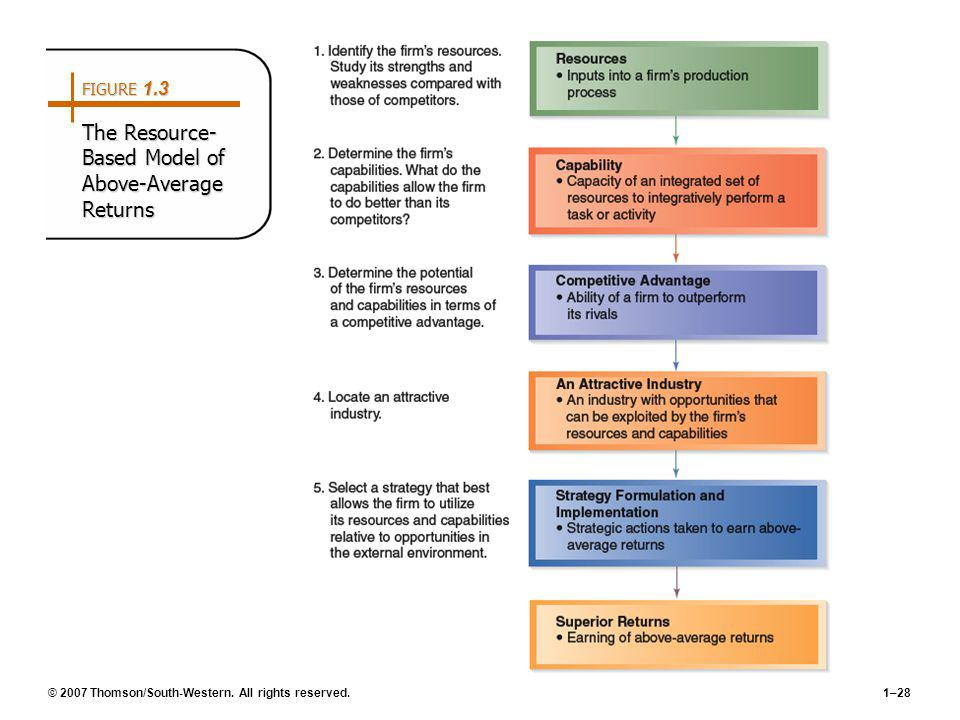 FIGURE 1.3 The Resource-Based Model of Above-Average Returns