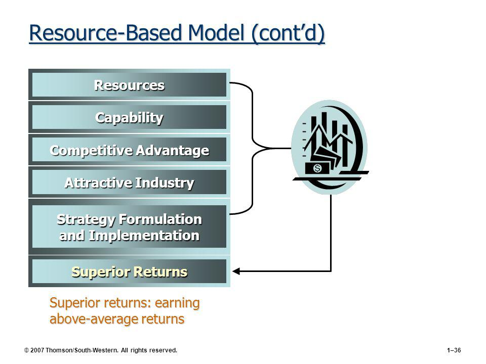 the resource based model of above average returns And earn above average returns  prahlad (1993) strategy is more then just fit  and allocation of resources it is stretch  implementing the chosen strategies in  a planned way based on budgets and allocation of  management – basic  model.