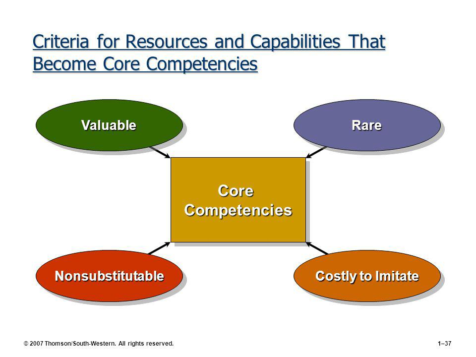Criteria for Resources and Capabilities That Become Core Competencies