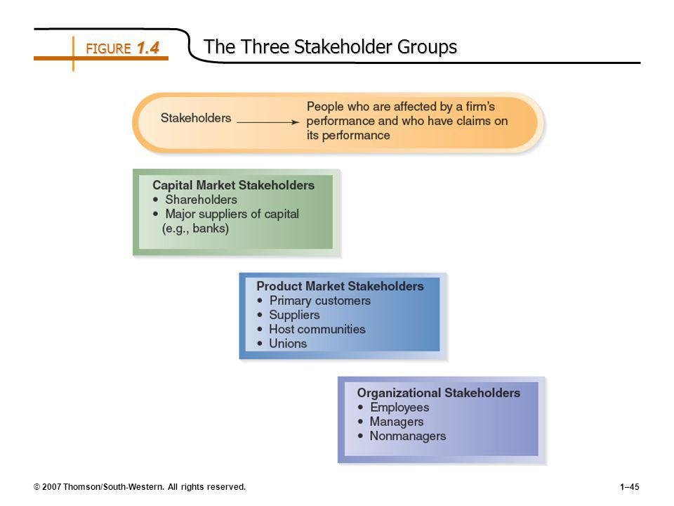 FIGURE 1.4 The Three Stakeholder Groups