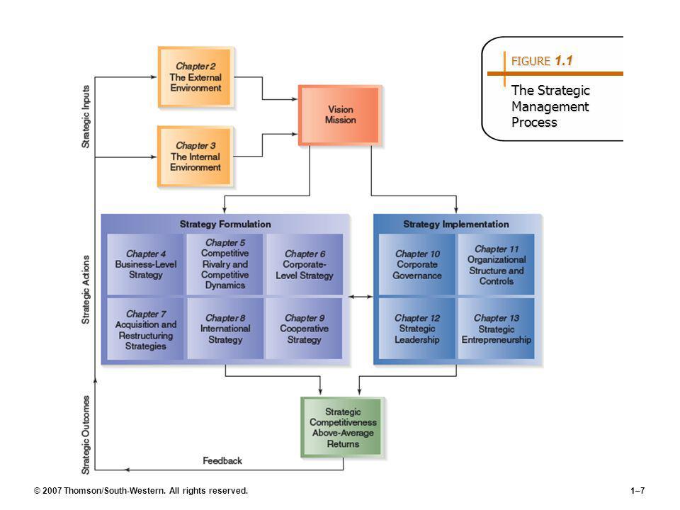 FIGURE 1.1 The Strategic Management Process