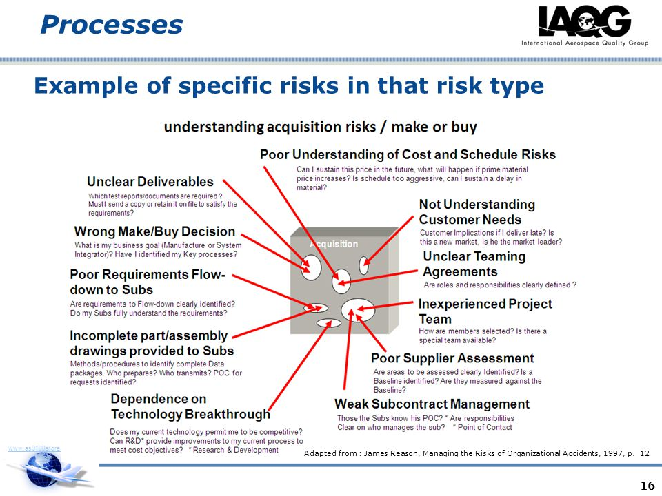 Example of specific risks in that risk type
