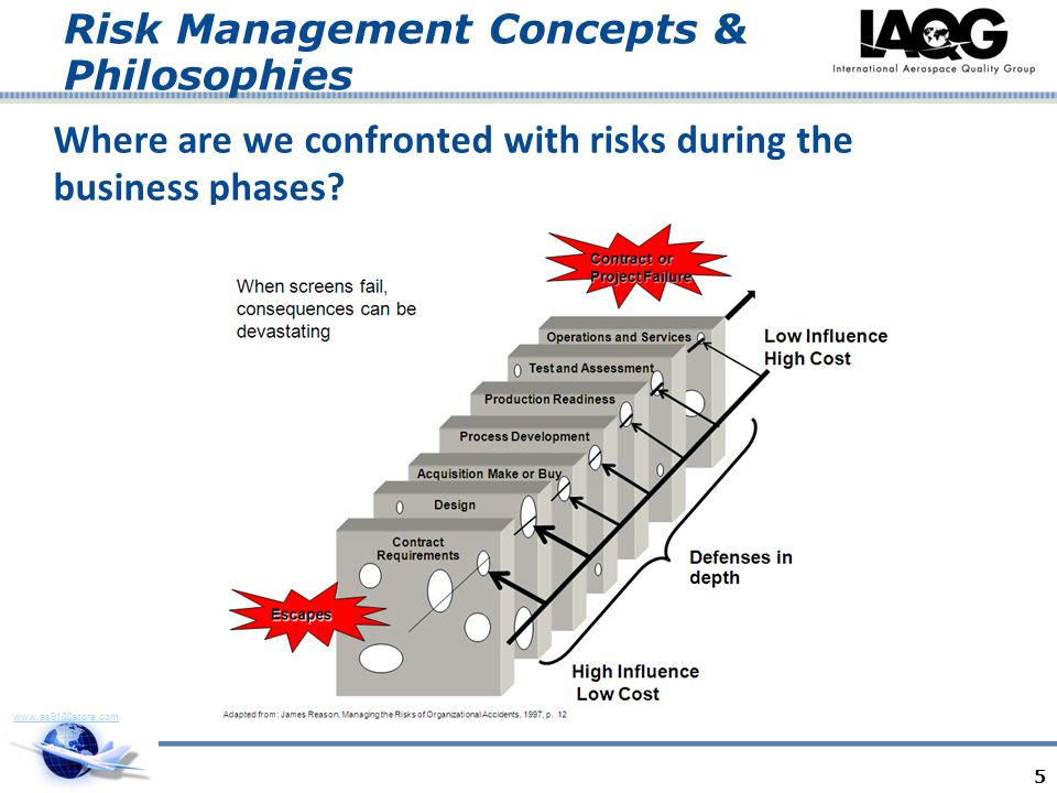 Where are we confronted with risks during the business phases