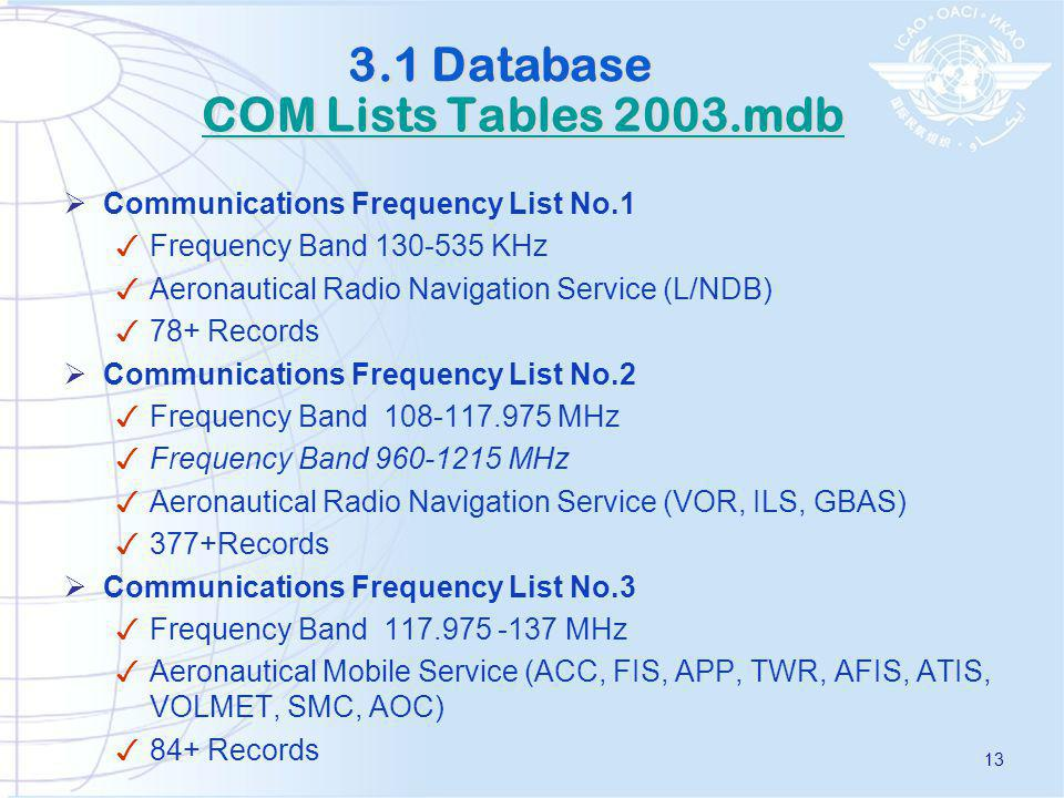 3.1 Database COM Lists Tables 2003.mdb