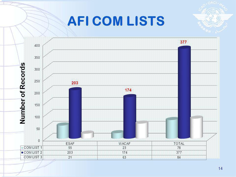 AFI COM LISTS