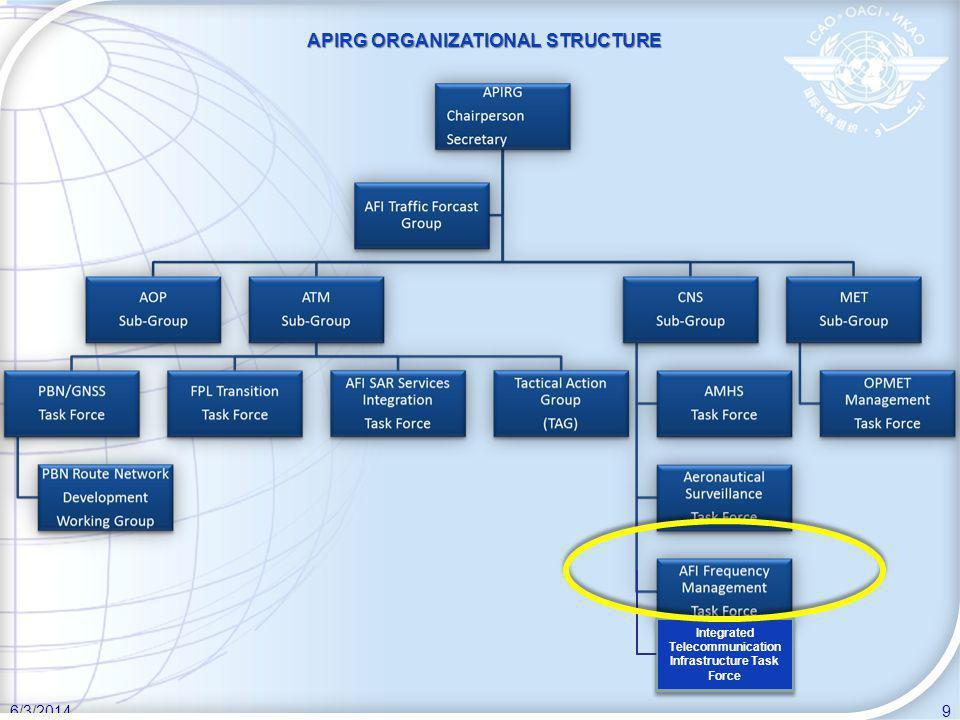 APIRG ORGANIZATIONAL STRUCTURE