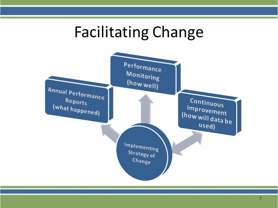 Facilitating Change Performance Monitoring (how well)