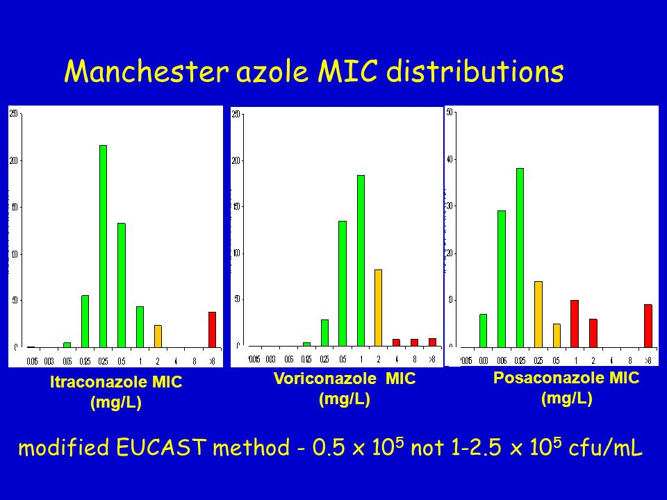 Manchester azole MIC distributions