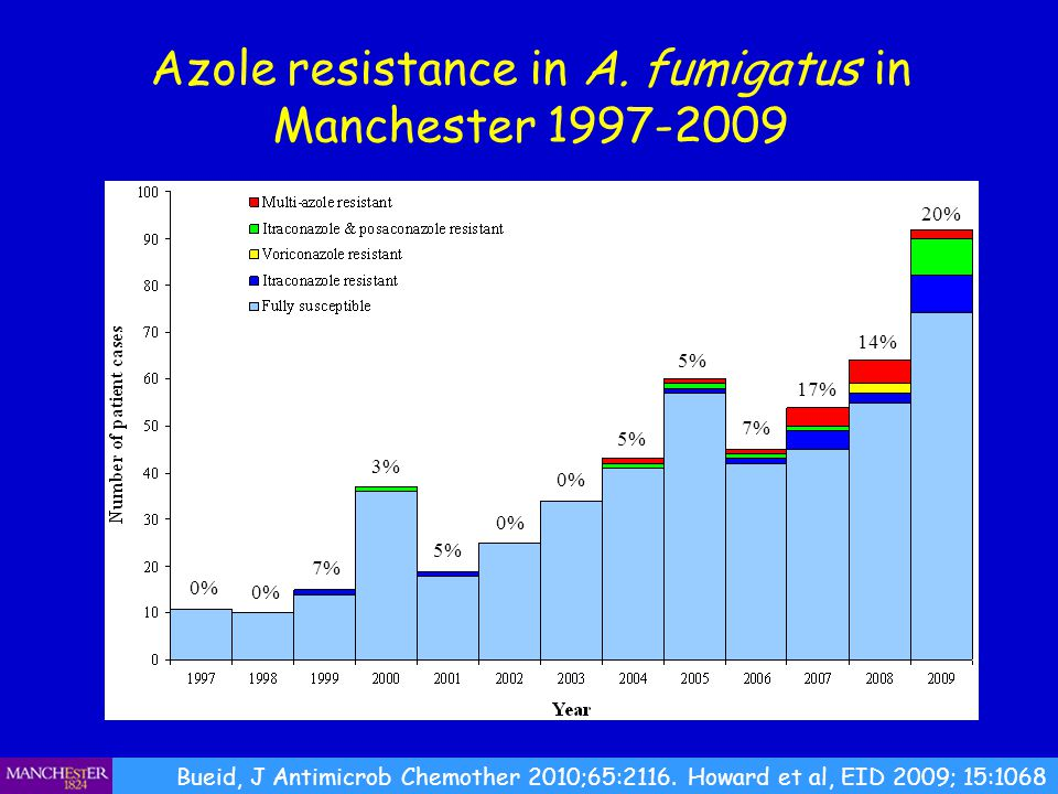 Azole resistance in A. fumigatus in Manchester 1997-2009