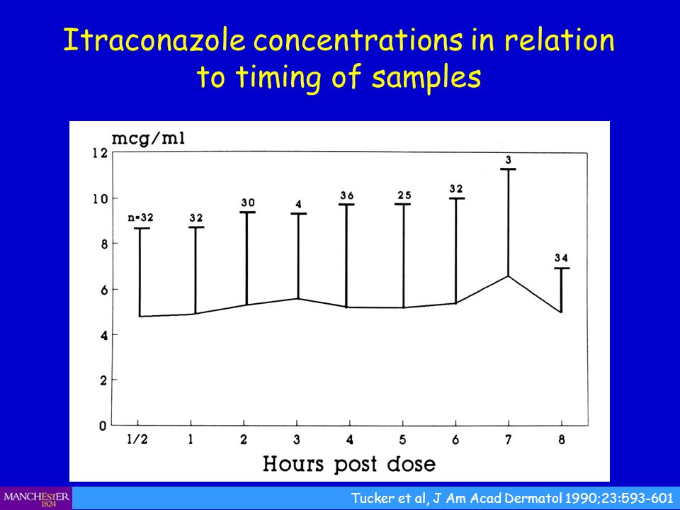 Itraconazole concentrations in relation to timing of samples