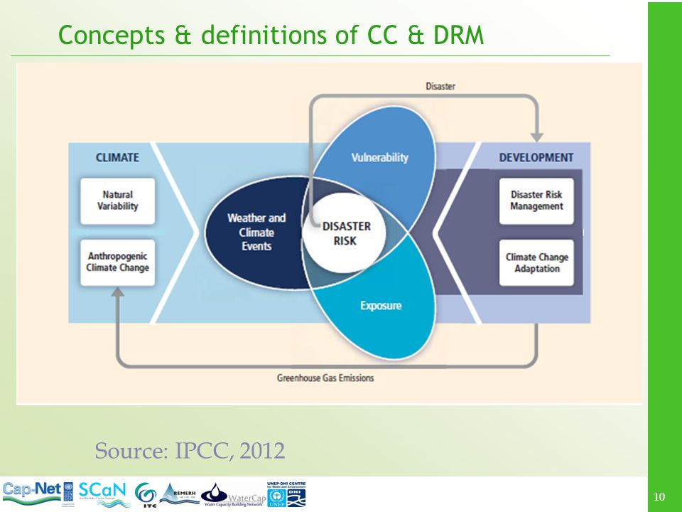 Concepts & definitions of CC & DRM