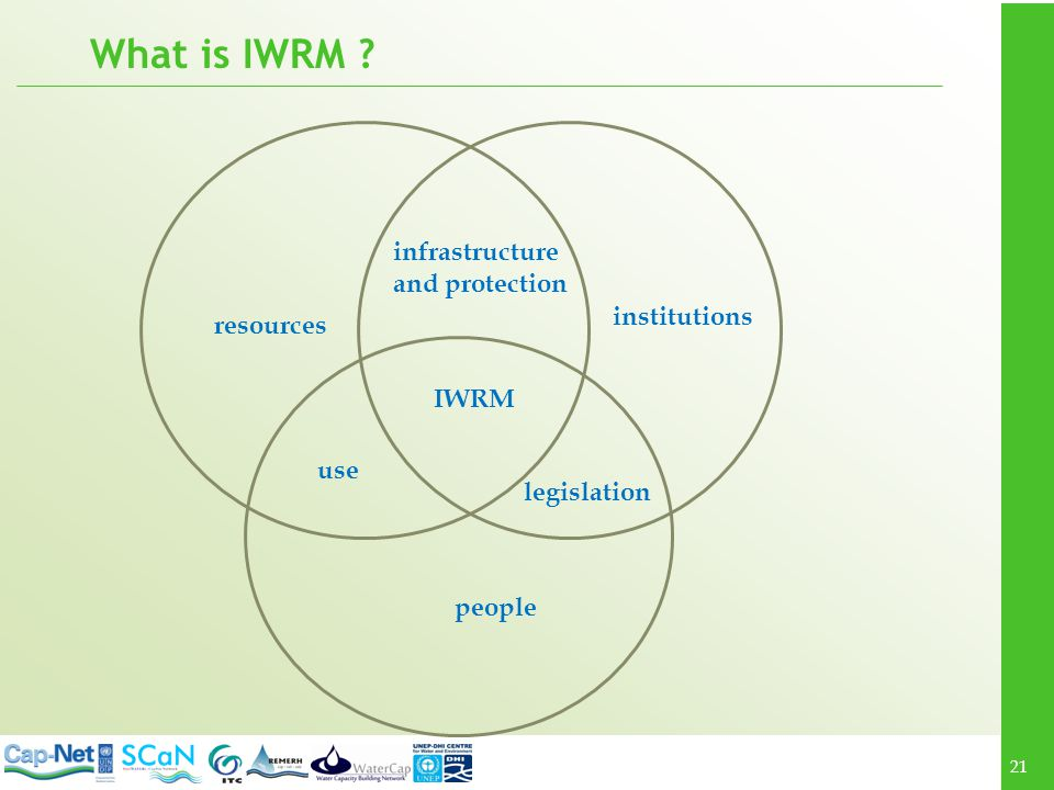 What is IWRM infrastructure and protection institutions resources