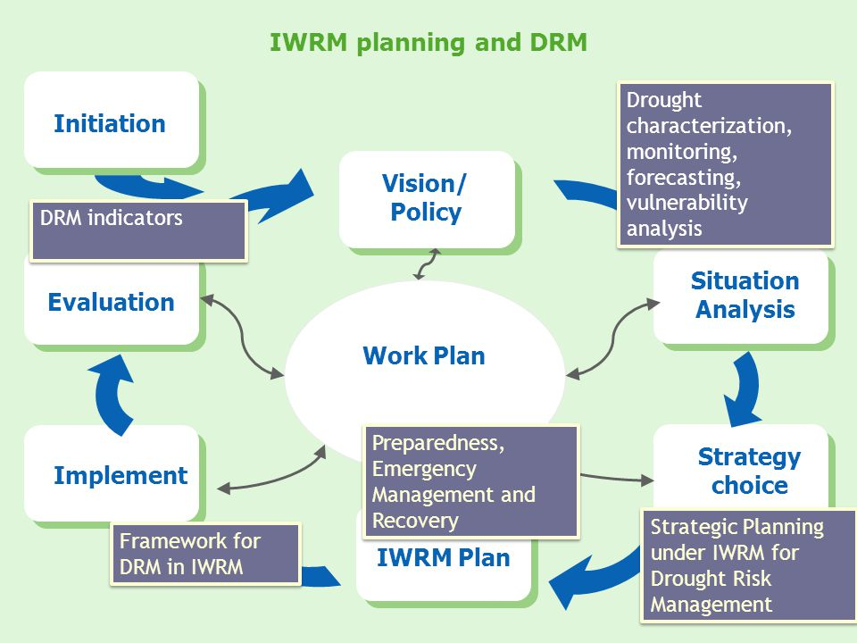 IWRM planning and DRM Initiation Vision/ Policy Situation Analysis