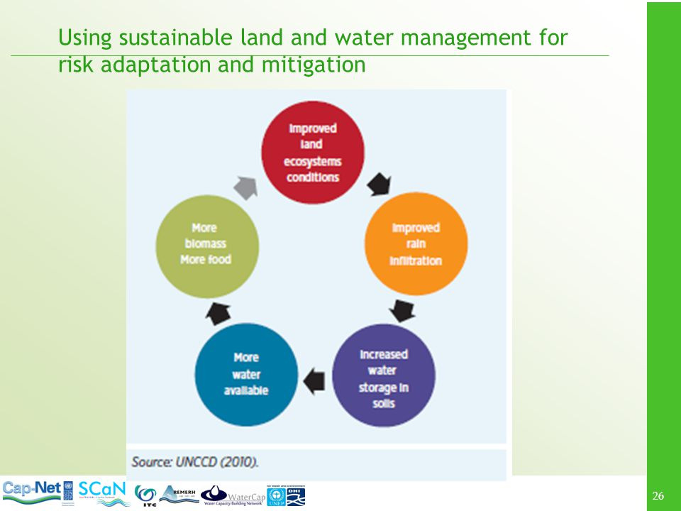 Using sustainable land and water management for risk adaptation and mitigation