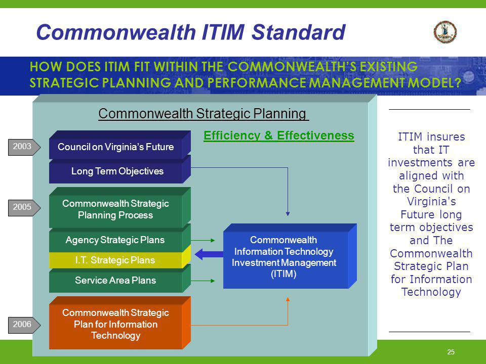 Commonwealth Strategic Planning