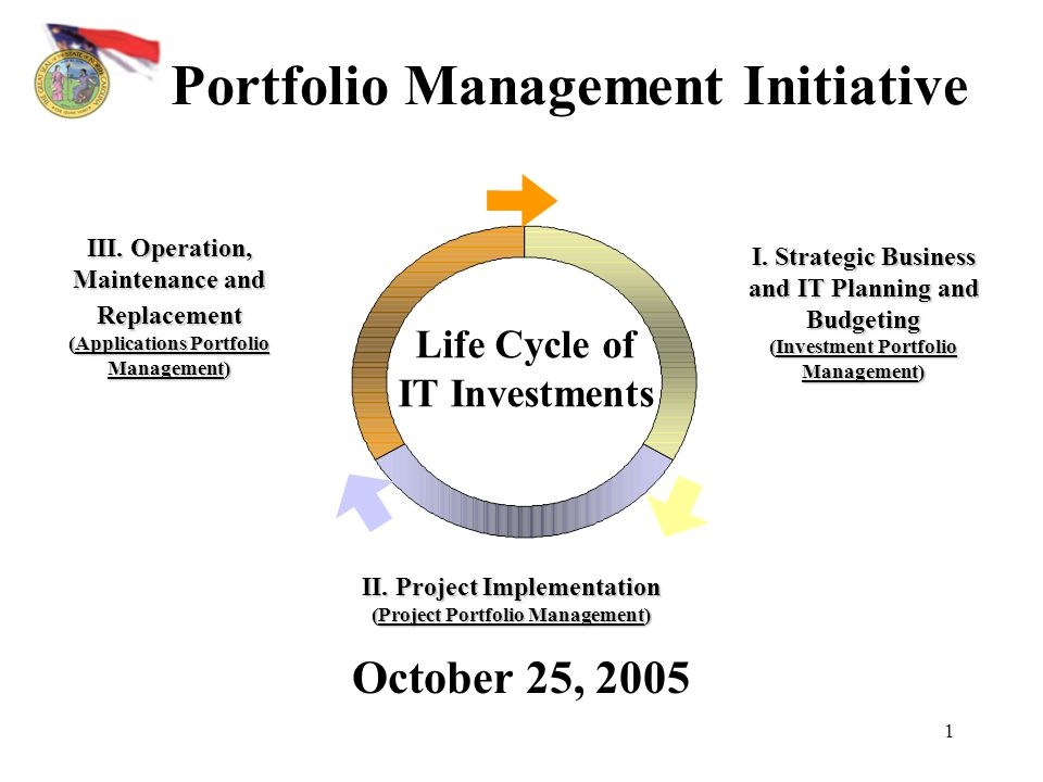 Portfolio Management Initiative