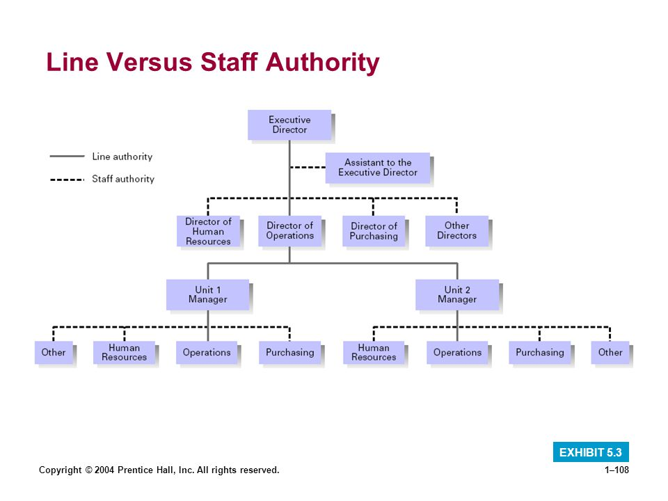 Line Versus Staff Authority