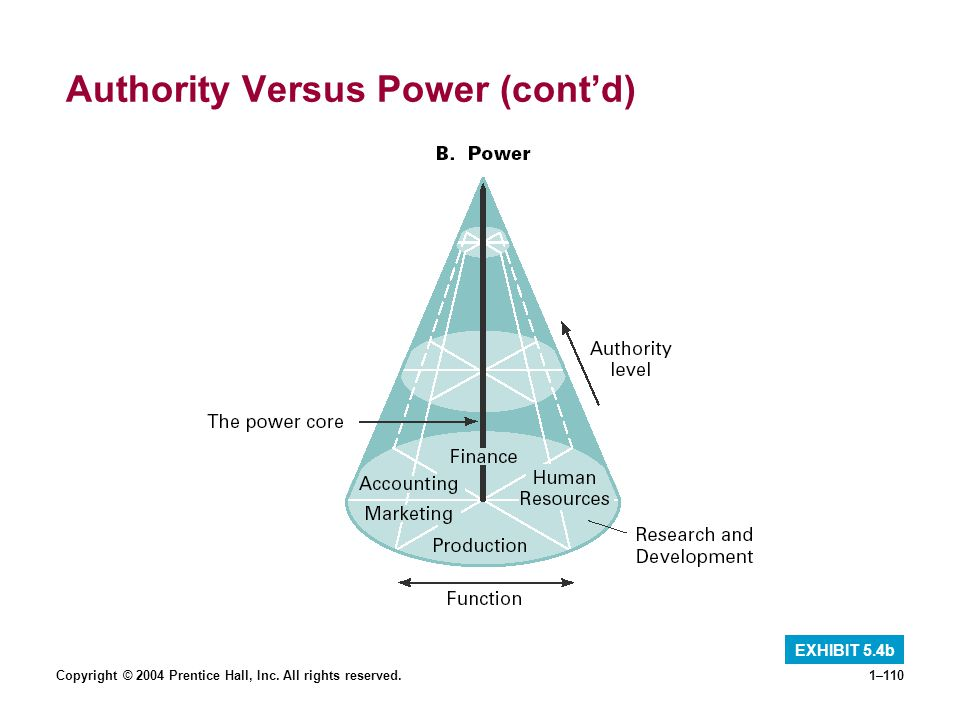 Authority Versus Power (cont'd)