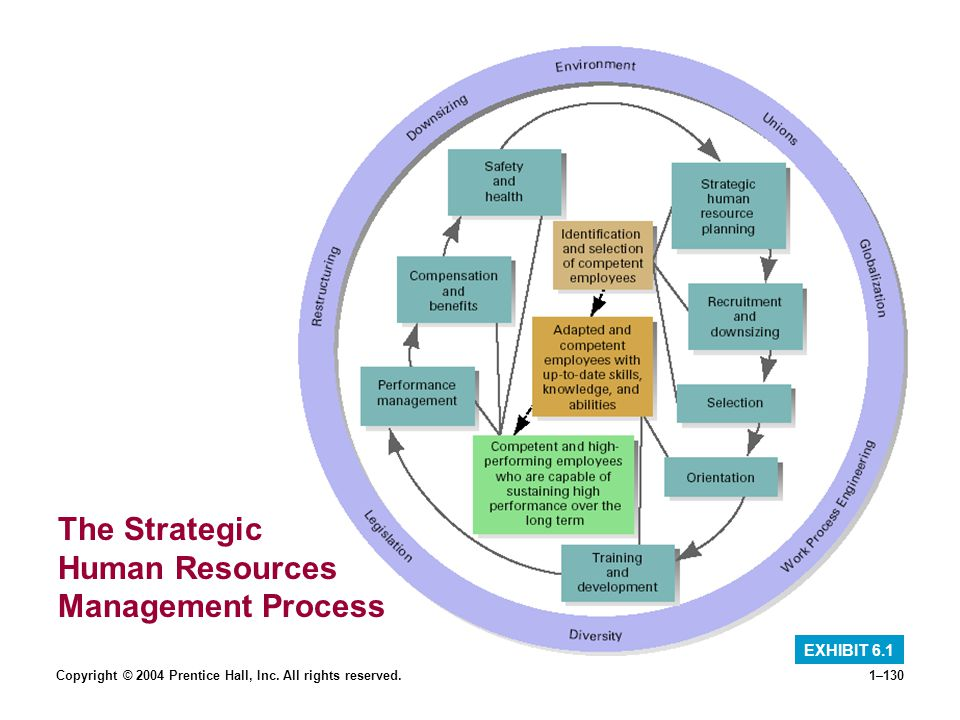 The Strategic Human Resources Management Process