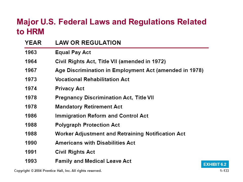 Major U.S. Federal Laws and Regulations Related to HRM