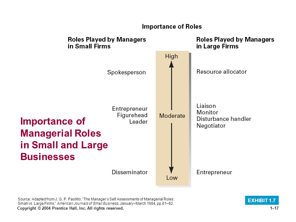Importance of Managerial Roles in Small and Large Businesses