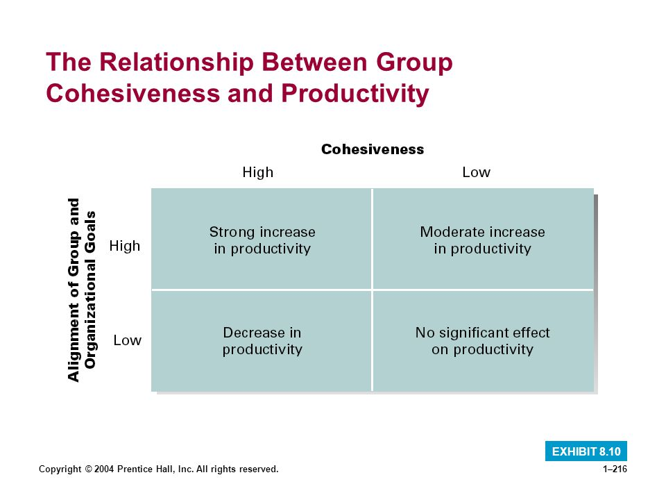 The Relationship Between Group Cohesiveness and Productivity