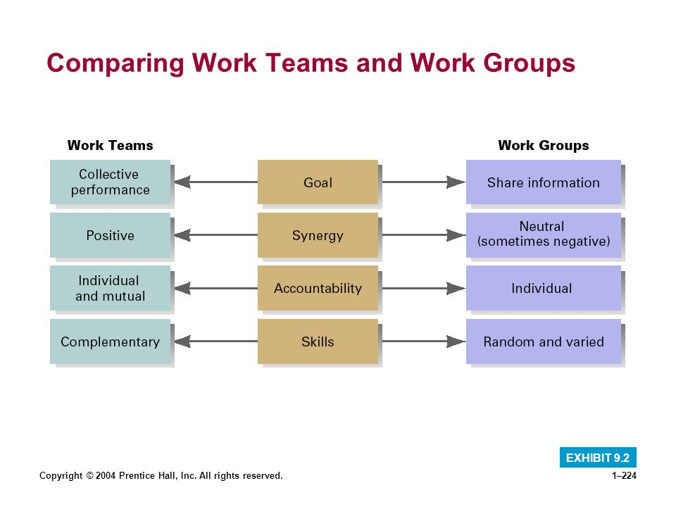 Comparing Work Teams and Work Groups