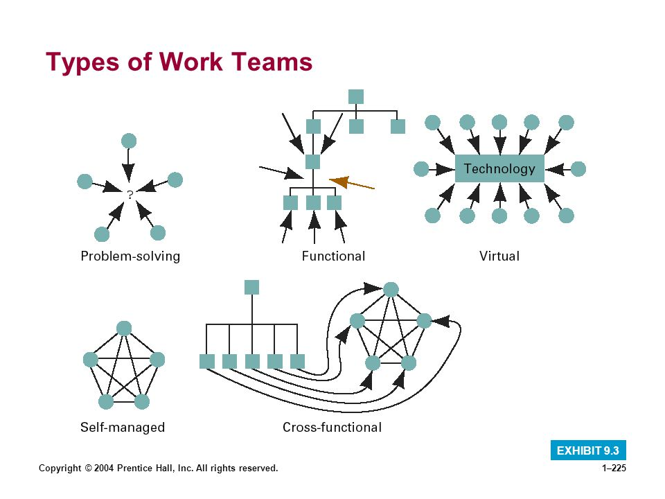 Types of Work Teams EXHIBIT 9.3