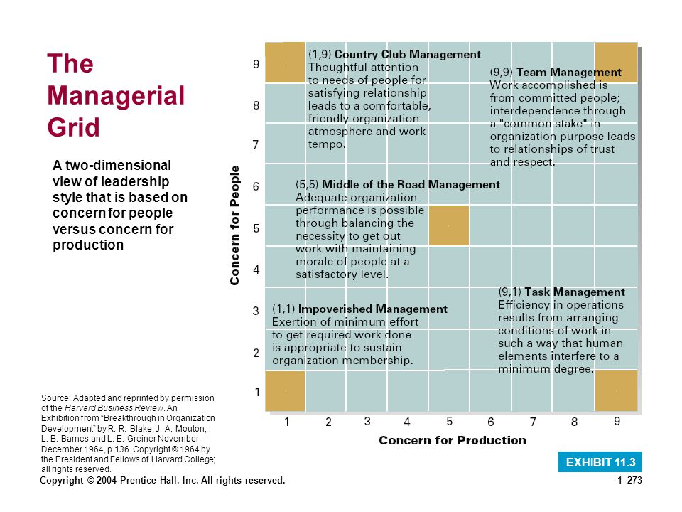 The Managerial Grid A two-dimensional view of leadership style that is based on concern for people versus concern for production.