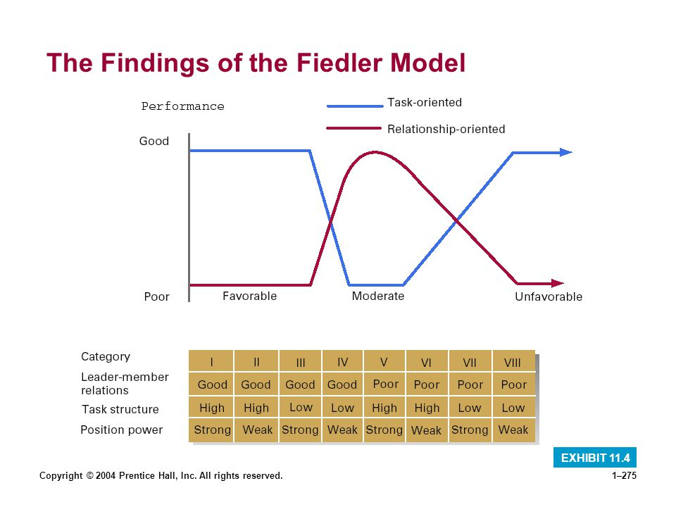 The Findings of the Fiedler Model