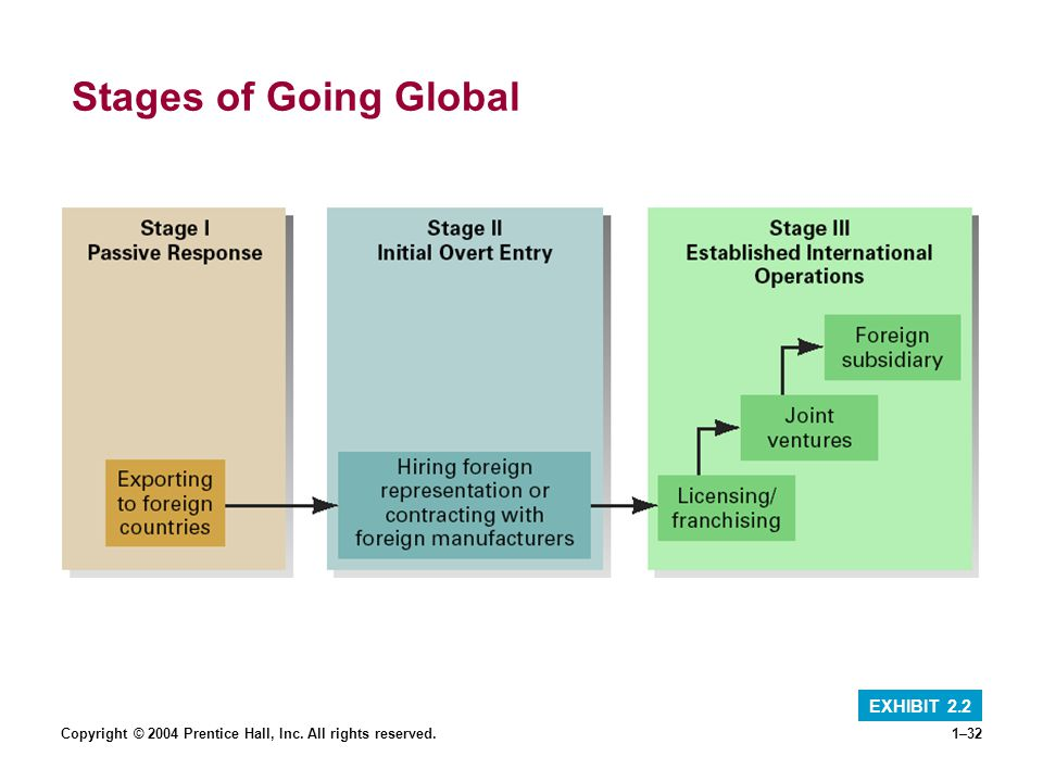 Stages of Going Global EXHIBIT 2.2