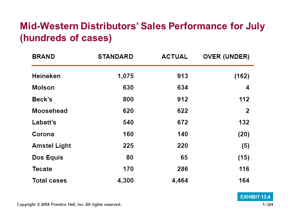 Mid-Western Distributors' Sales Performance for July (hundreds of cases)