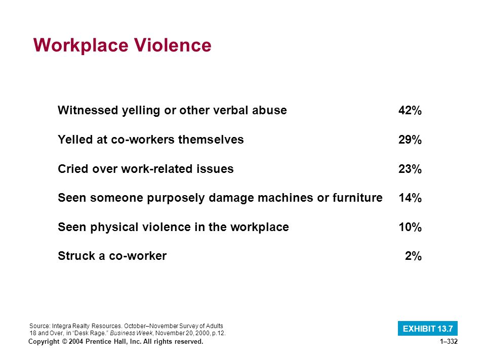Workplace Violence Witnessed yelling or other verbal abuse 42%