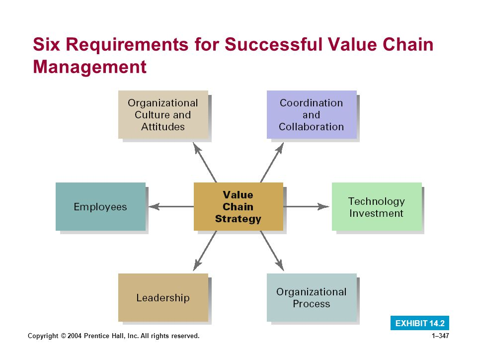Six Requirements for Successful Value Chain Management