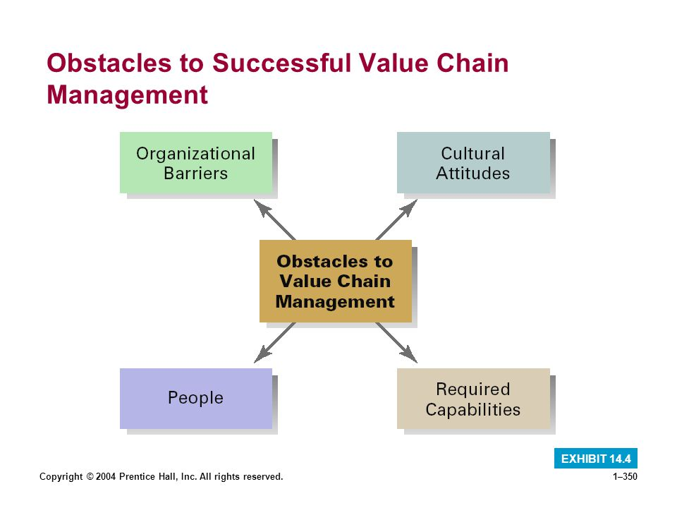 Obstacles to Successful Value Chain Management