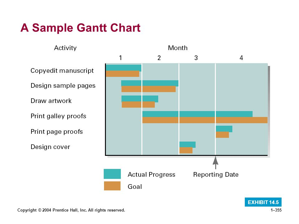 A Sample Gantt Chart EXHIBIT 14.5