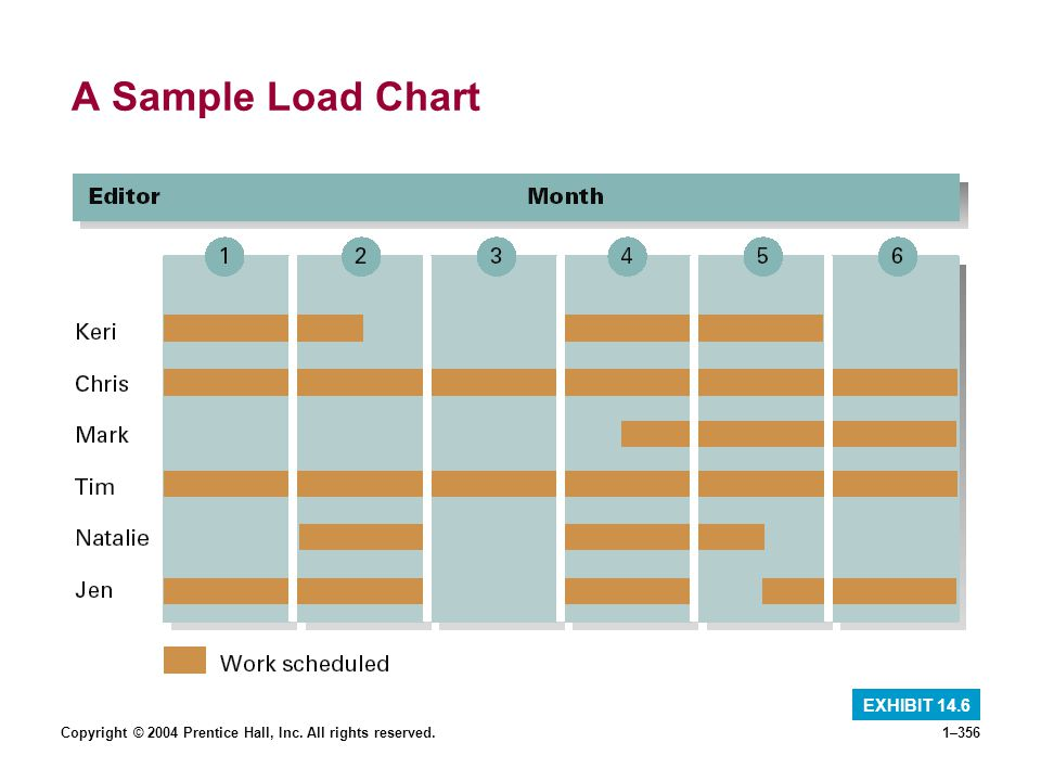 A Sample Load Chart EXHIBIT 14.6