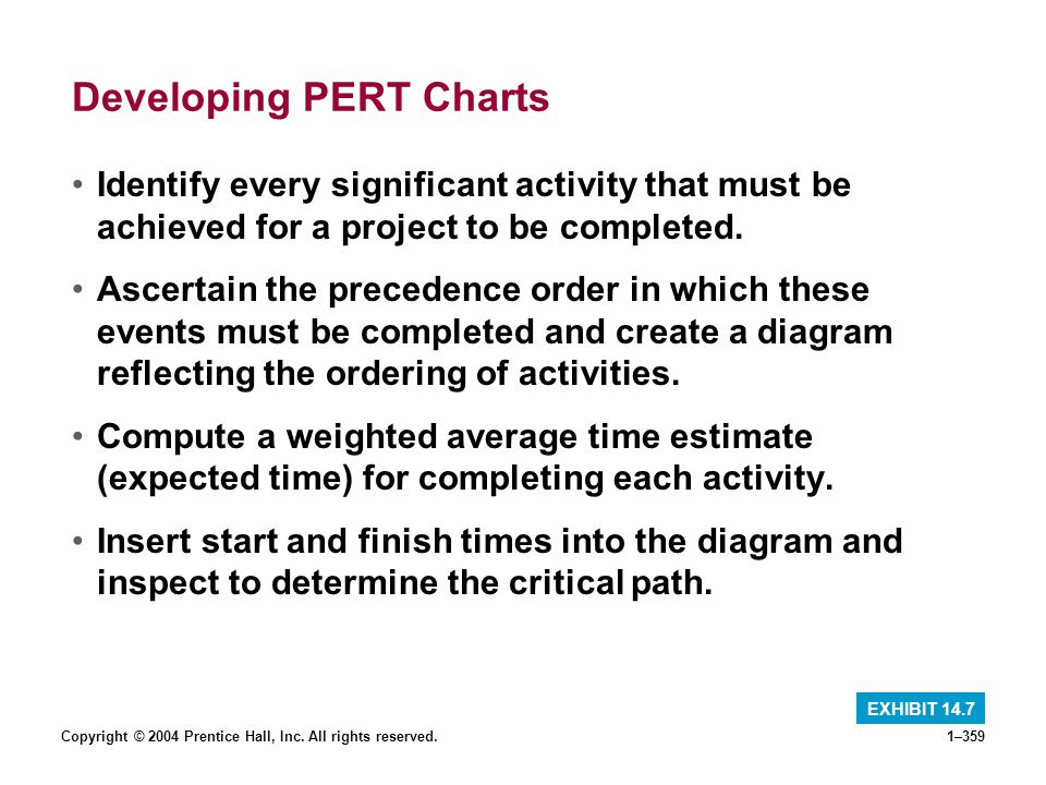 Developing PERT Charts