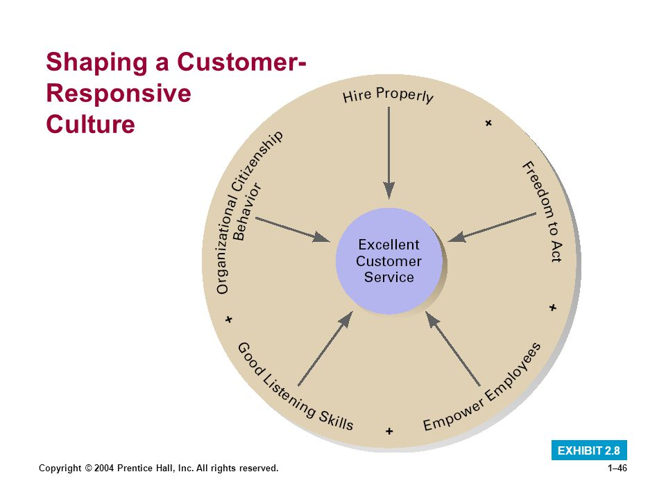 Shaping a Customer- Responsive Culture